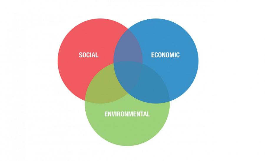 Image result for Social, Environment and Economic 'Venn' diagram.