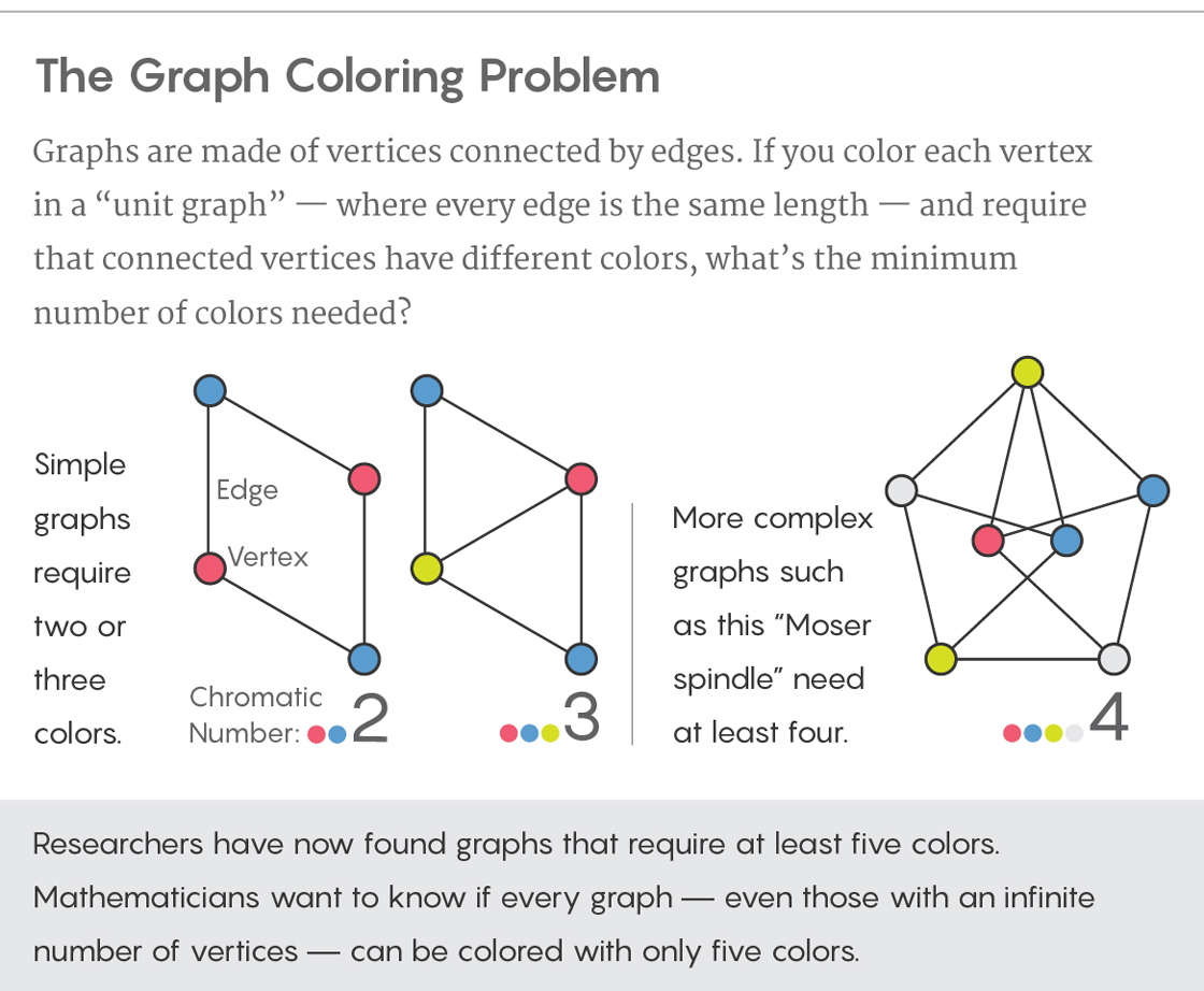 Solve Graphing Problems Systems Of Linear Equations And