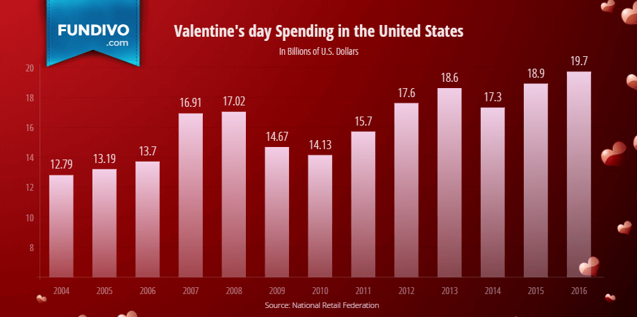 Total Valentines Day Spending in the United States | Fundivo