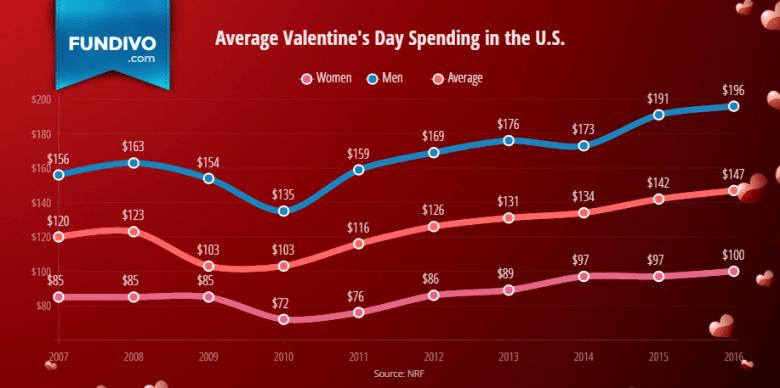 Average Valentines Day Spending in the U.S. | Fundivo
