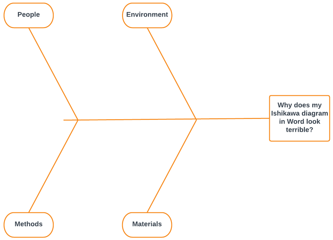 Blank Cause And Effect Diagram