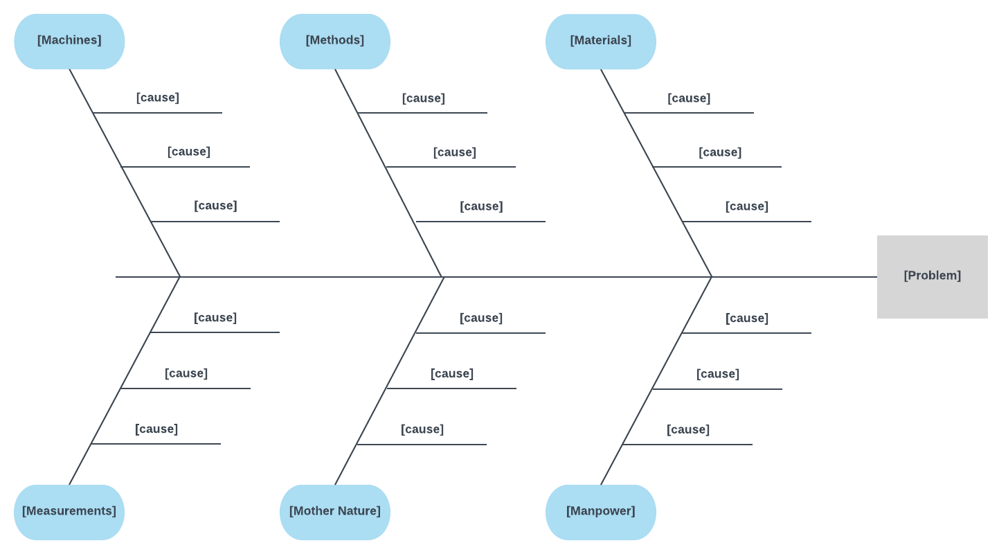 Problem Solving Fishbone Diagram Example Fishbone Diagram