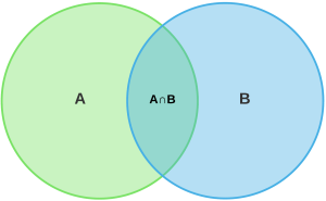 Venn Diagram Symbols and Notation | Lucidchart