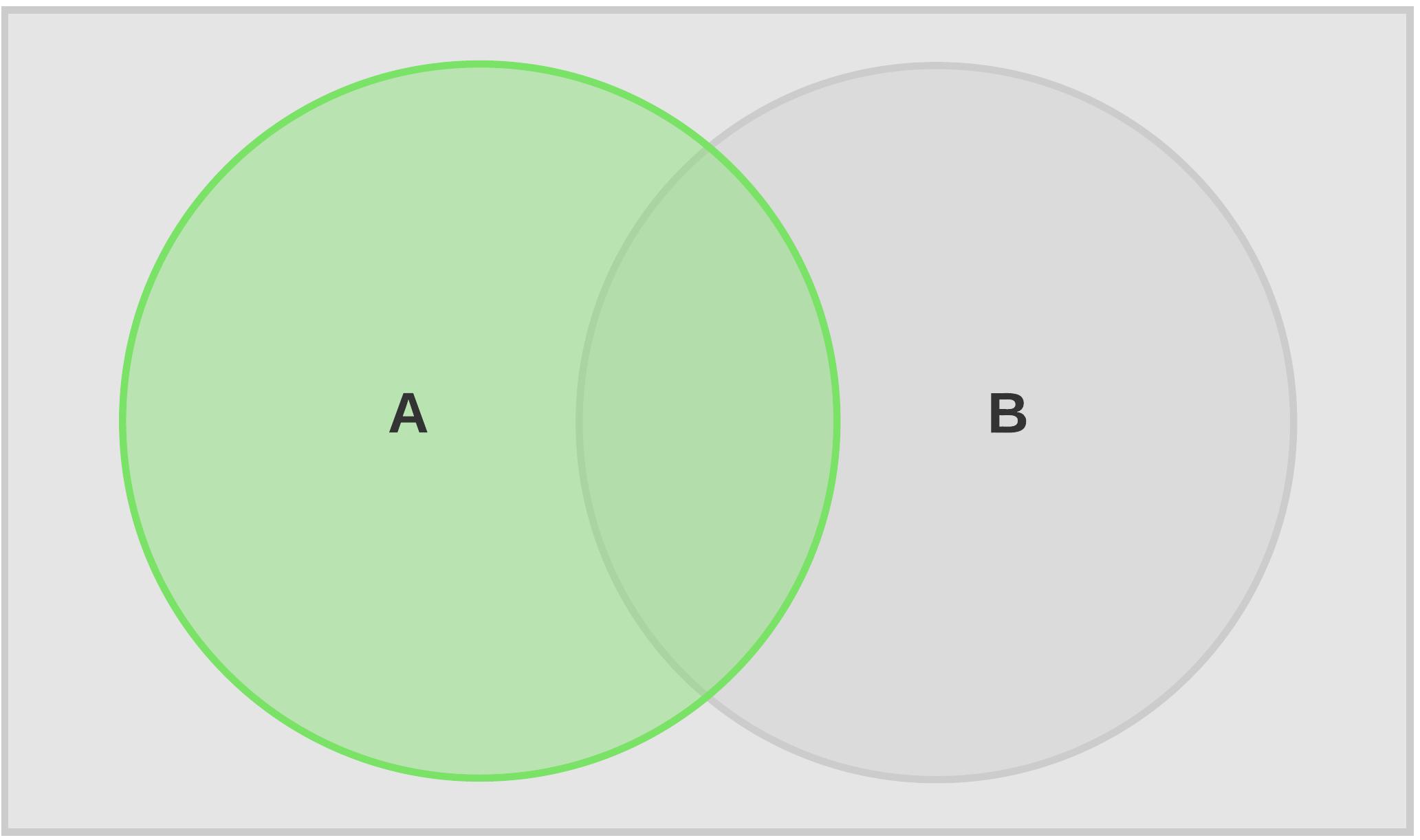 A Complement Union B Venn Diagram