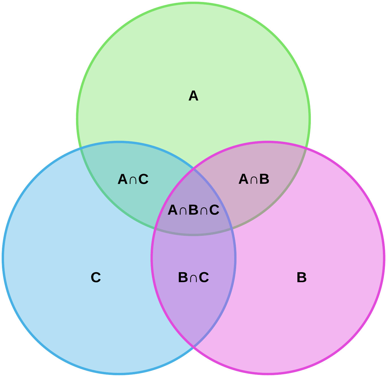 Set Theory Venn Diagram Worksheet