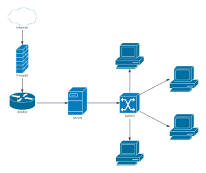 Diagram Your Network for Troubleshooting | Lucidchart Blog