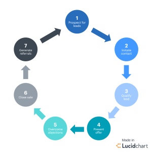 7 Stages of the Sales Cycle   Lucidchart Blog