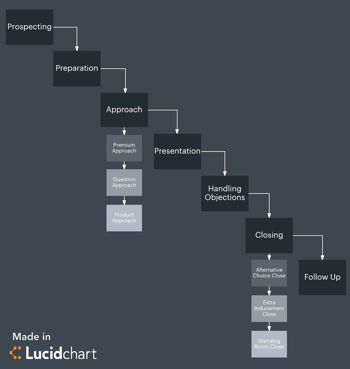 Step Seven Worksheet