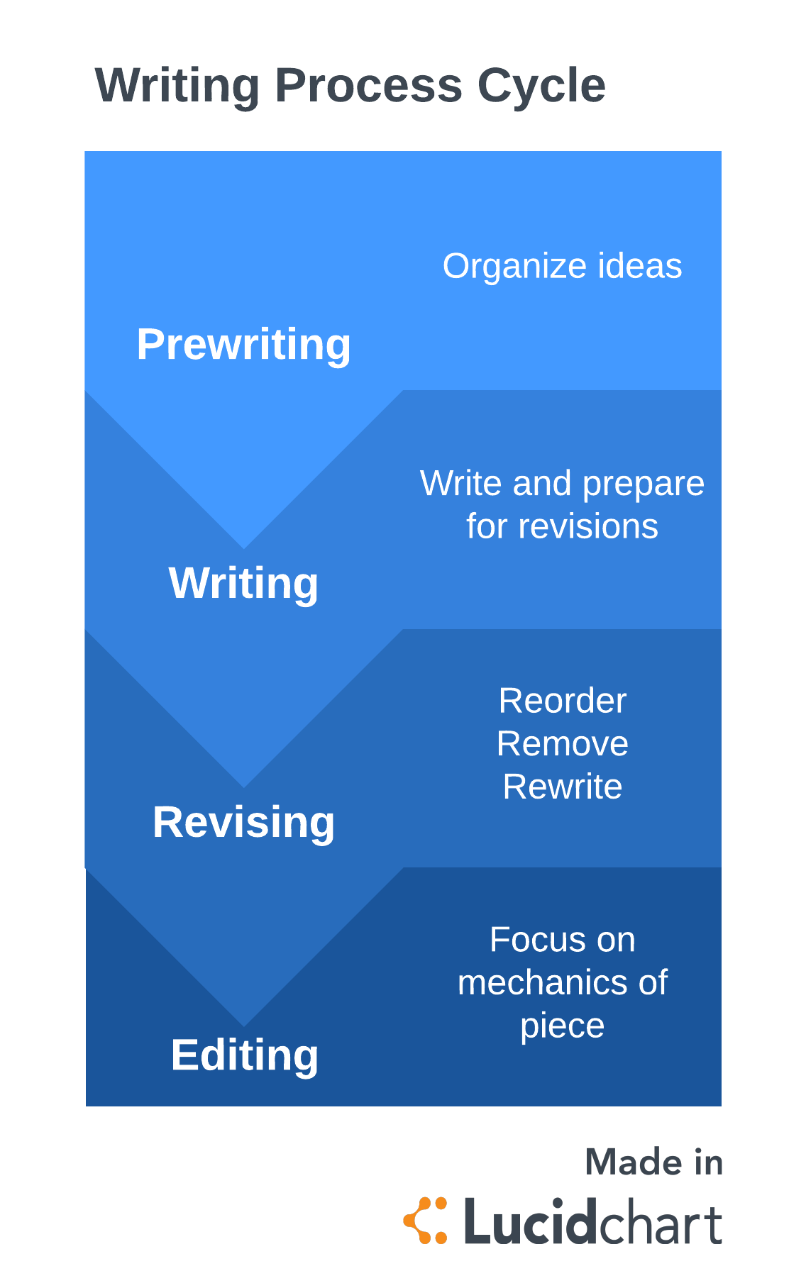 4 Steps To The Writing Process
