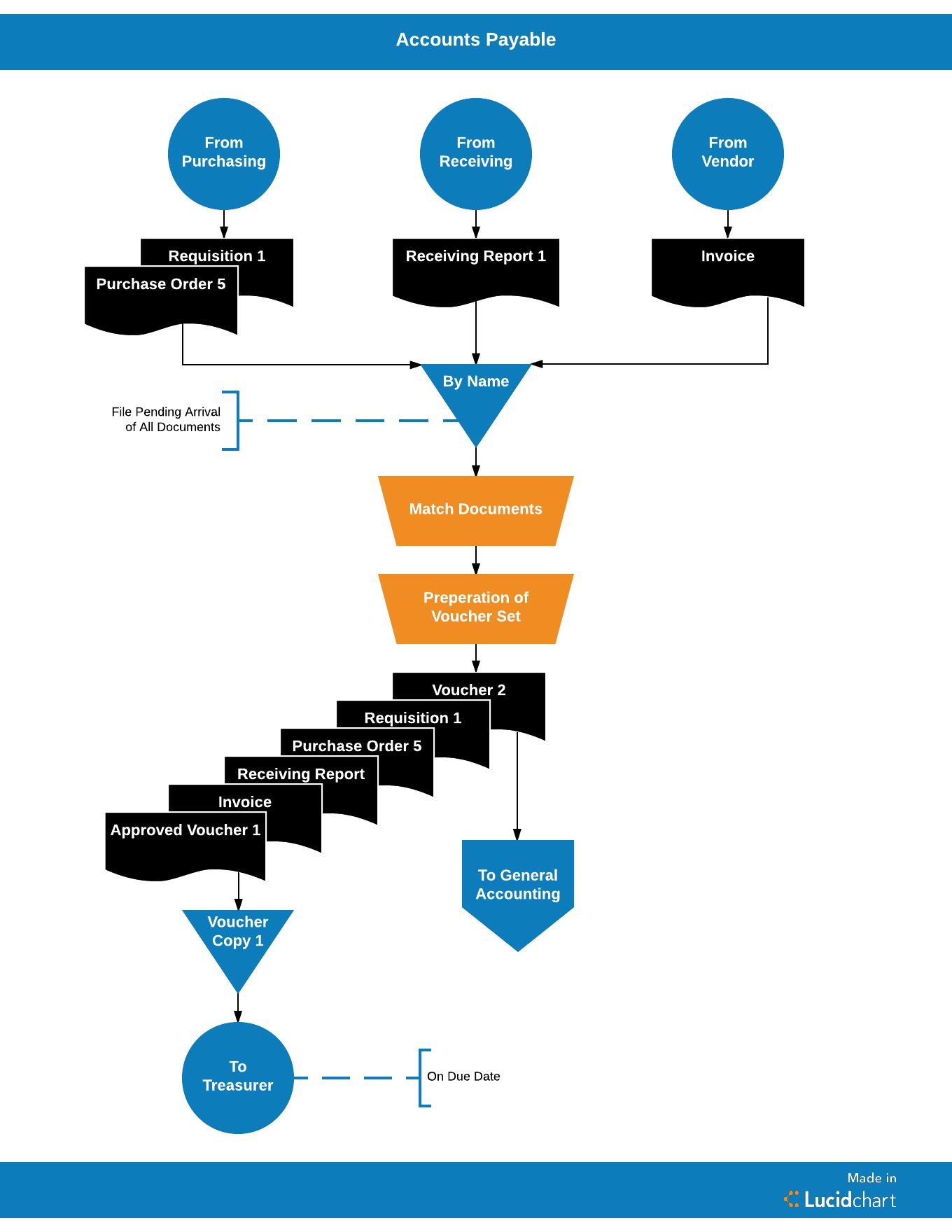 Streamlining The Accounts Payable Process