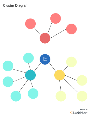 What Is a Cluster Diagram? | Lucidchart Blog