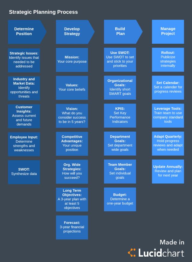 Strategic Planning Process Steps  Lucidchart Blog
