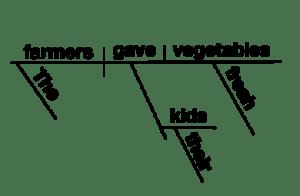 A Visual Approach to Sentence Diagramming | Lucidchart Blog