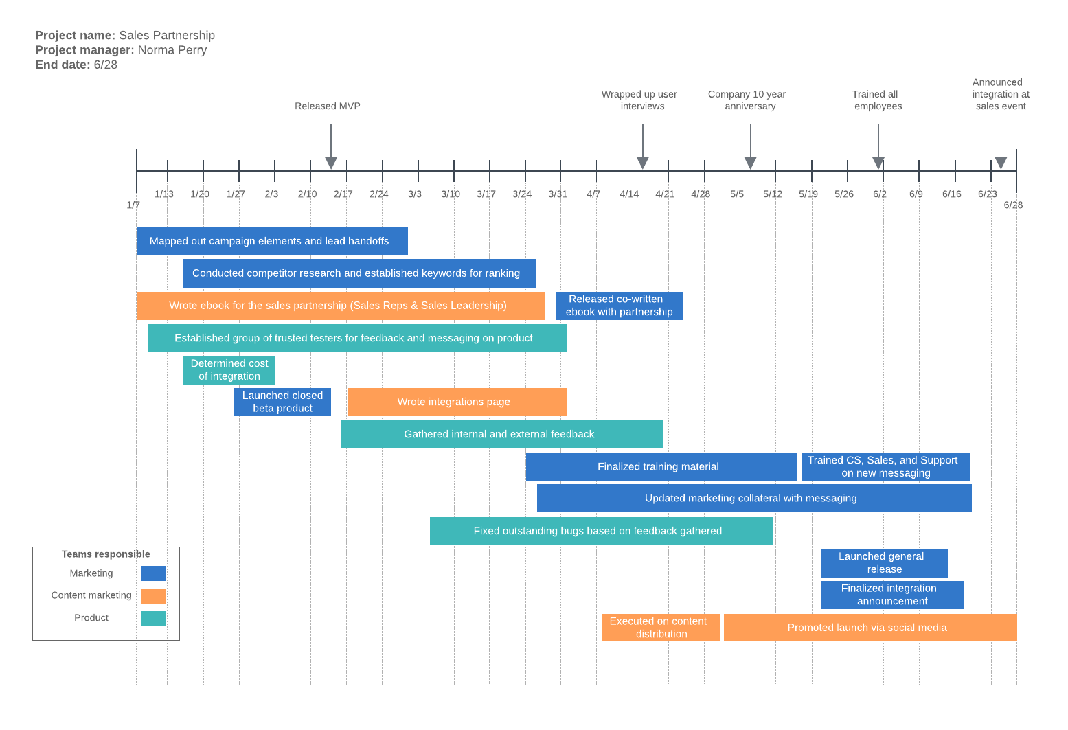 How To Make A Timeline In Excel