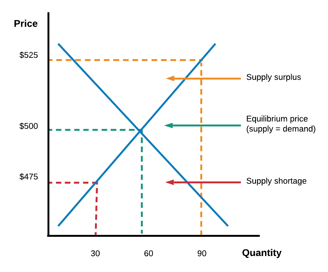 An Overview Of Supply And Demand Graphs