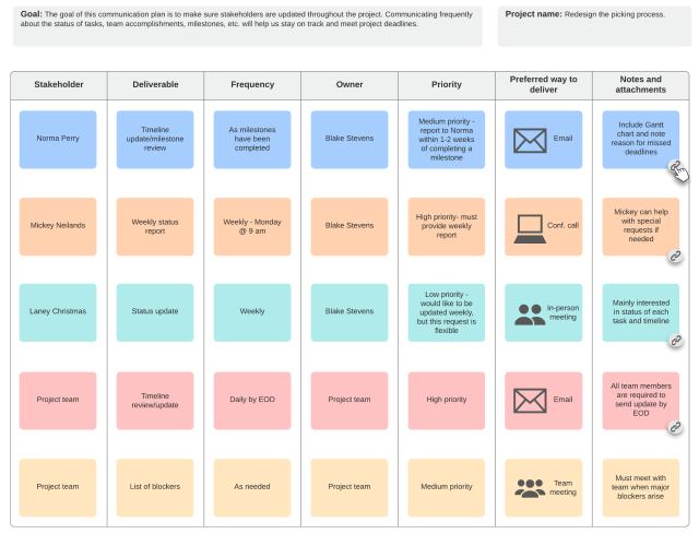 How to Create a Project Management Communication Plan  Lucidchart