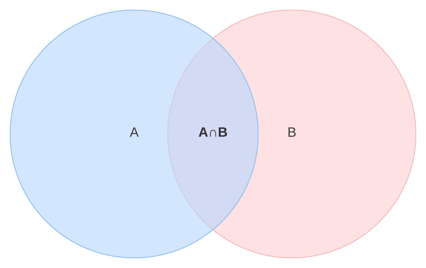 Venn Diagram Symbols And Notation