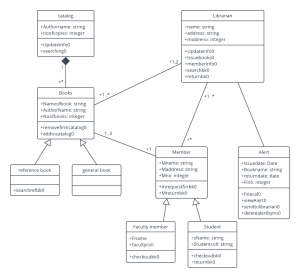 Class Diagram For Hospital Management System In Rational