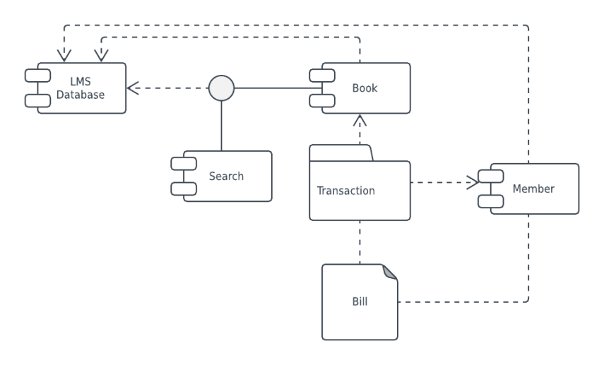 UML Diagram Templates and Examples   Lucidchart Blog     library management system UML component diagram template