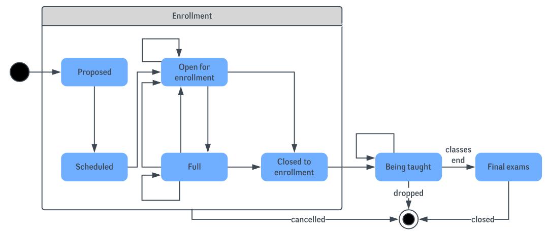 diagram state chart diagram for login diagram schematic circuit  wiring accgreenstar net