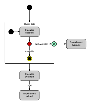 How to Draw a State Machine Diagram in UML | Lucidchart