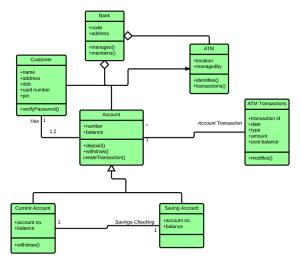 UML Class Diagram Tutorial | Lucidchart