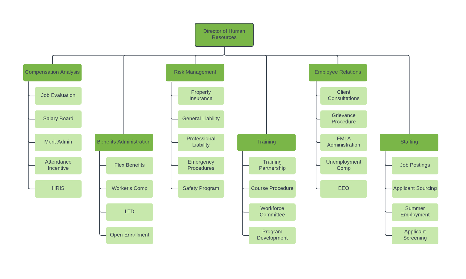 Food Restaurant In A Production Process Flow Chart Diagram