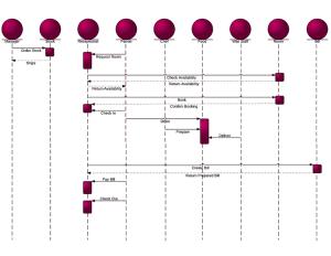 Sequence Diagram for Hotel Management System (UML