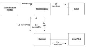Communication Diagram Tutorial | Lucidchart