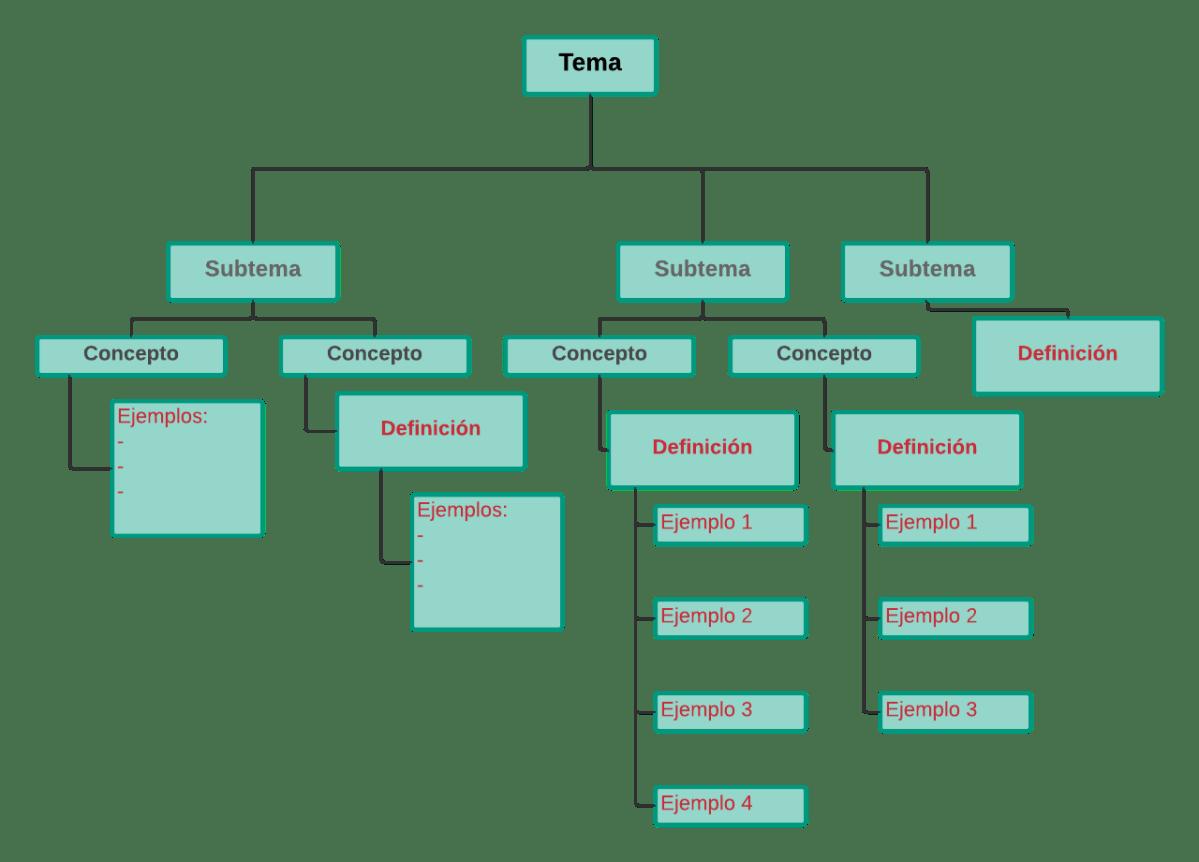 Cuadro Sinoptico de Diagrama
