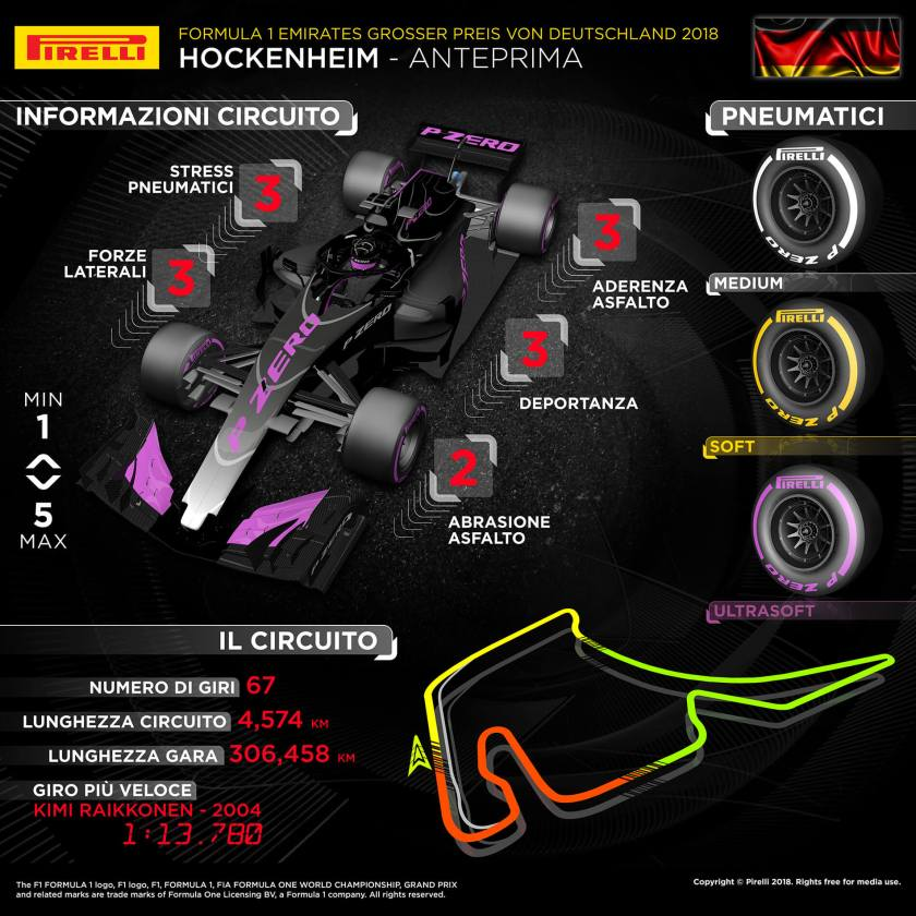 Pirelli GP Germania 2018