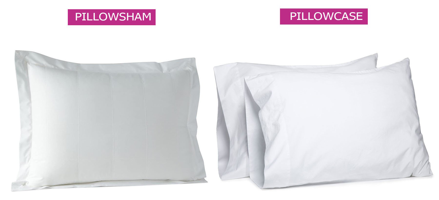 what is a pillow sham bedding