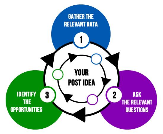 blog-idea-process.png