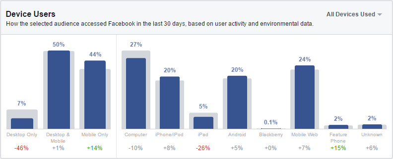 2015-04-15 20_36_01-Audience Insights -18-35 versus average user by device