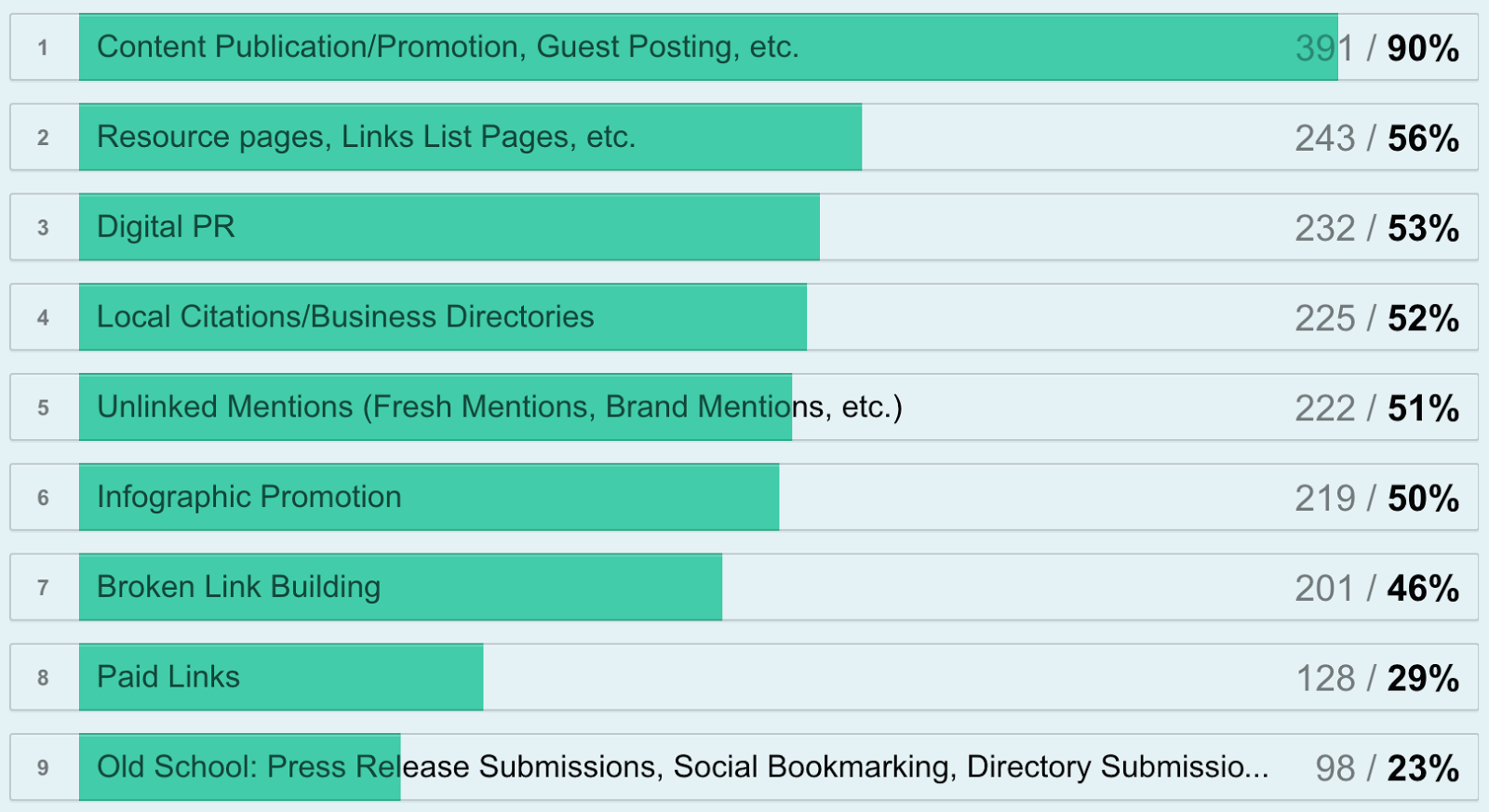 survey q10 link building tactics used.png
