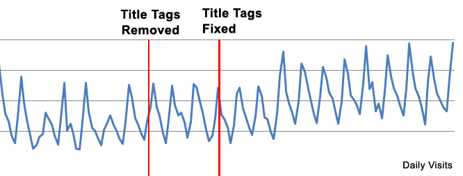 wayfair-title-tag-traffic.jpg