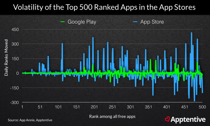 App Store Ranking Volatility of Top 500 Apps
