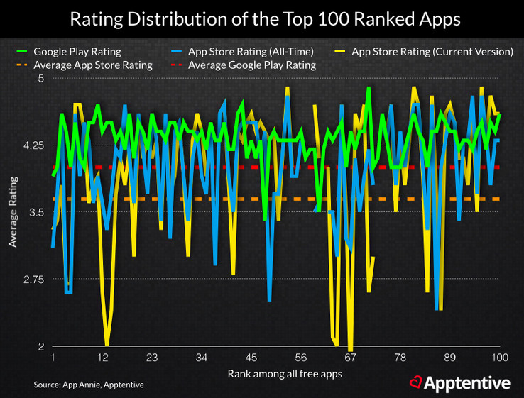 Average App Store Ratings of Top Apps