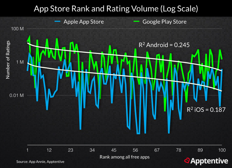 The relationship between app store ratings and rankings in the top 100 apps
