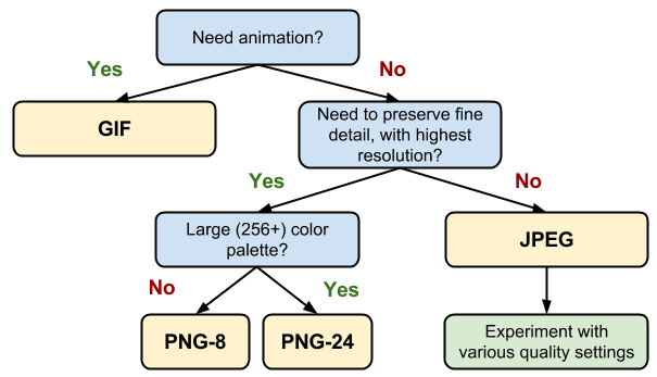 Flowchart for how to choose image formats