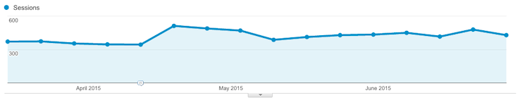 republished blog posts get temporary increase in traffic
