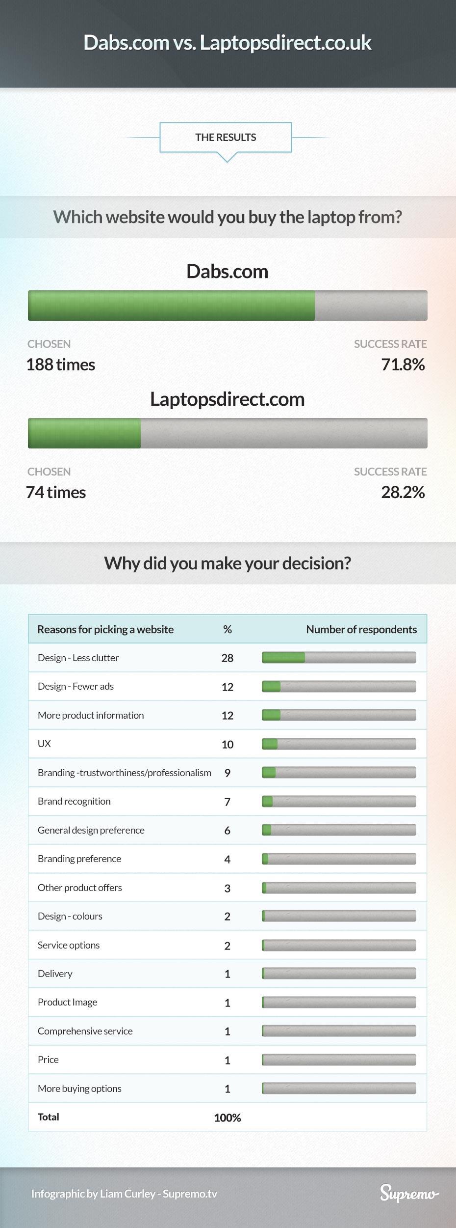 dabs-v-laptopsdirect-infographic-1-large