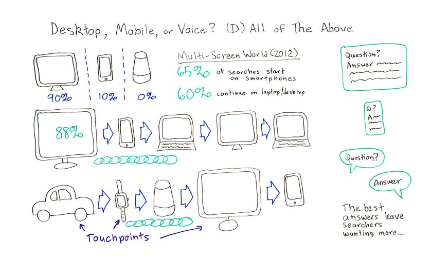 Desktop, Mobile, or Voice? All of the above.