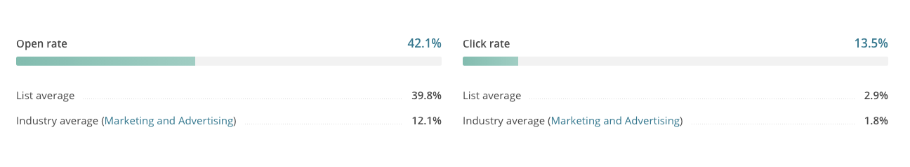 Summary_Report_for_RSS_-_Blog_Posts___MailChimp.png