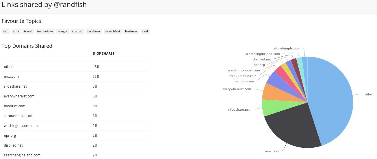 influencer interest research