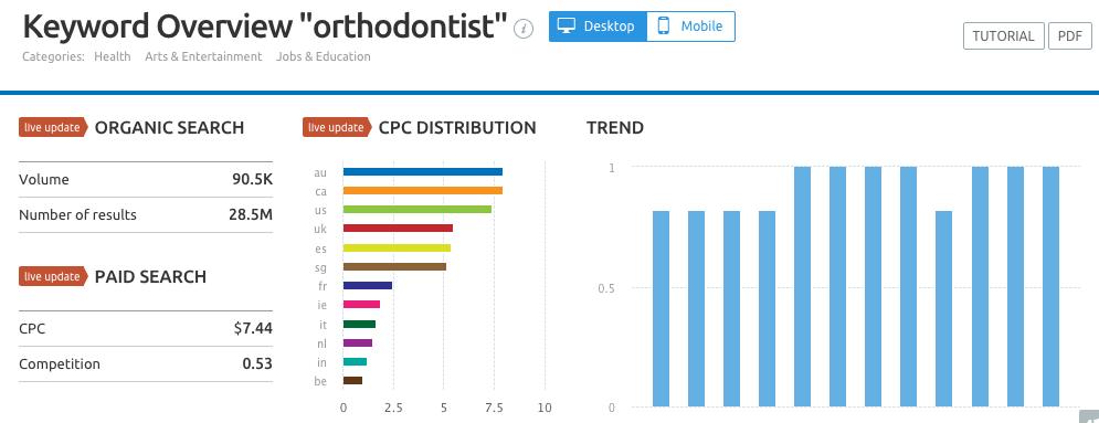 orthodontist-SEMrush-CSP.png