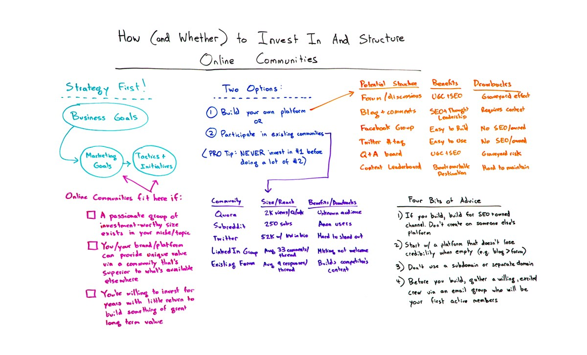 How and whether to invest in and structure online communities