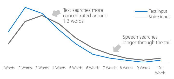 voice query length.png
