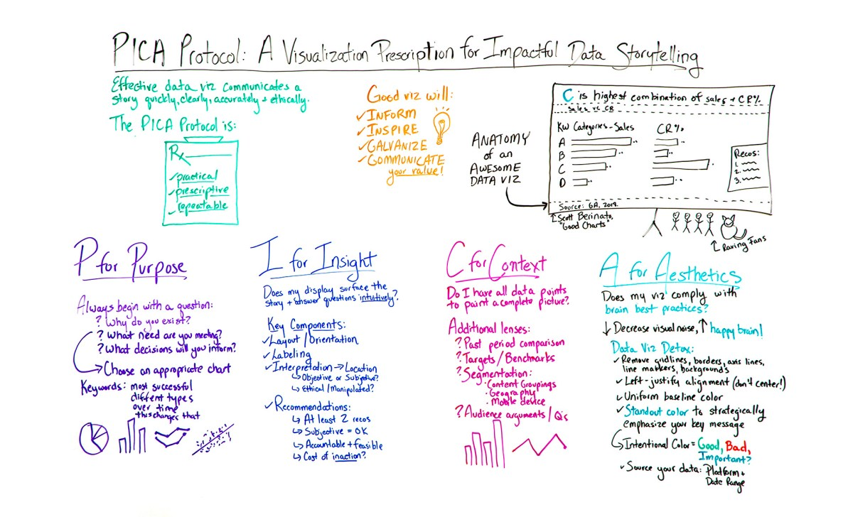 A Visualization Prescription for Impactful Storytelling