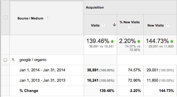 Google Search Traffic Analysis